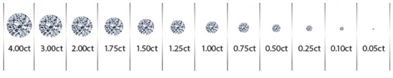 Diamond Buying Guide - carat weight 768x154 1