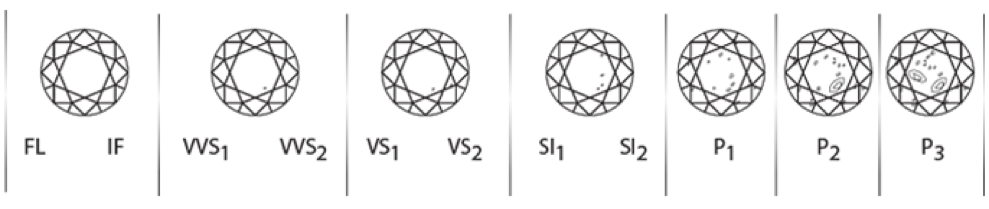 Diamond Buying Guide - clarity diamond buying